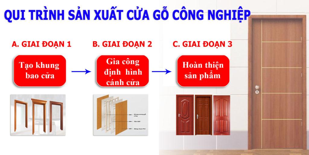 Chuyền máy Semac sản xuất cửa gỗ công nghiệp tự động hoàn toàn Quy-trinh-san-xuat-cua-go-cong-nghiep-theo-may-semac-1024x513
